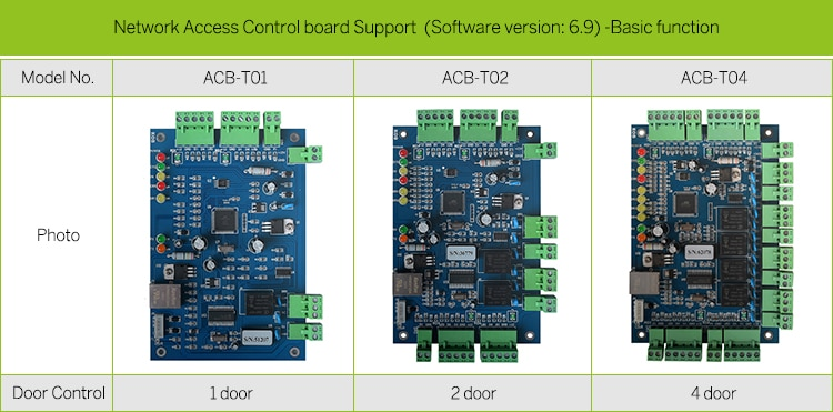 1.ACB Ethernet Network Access Controller