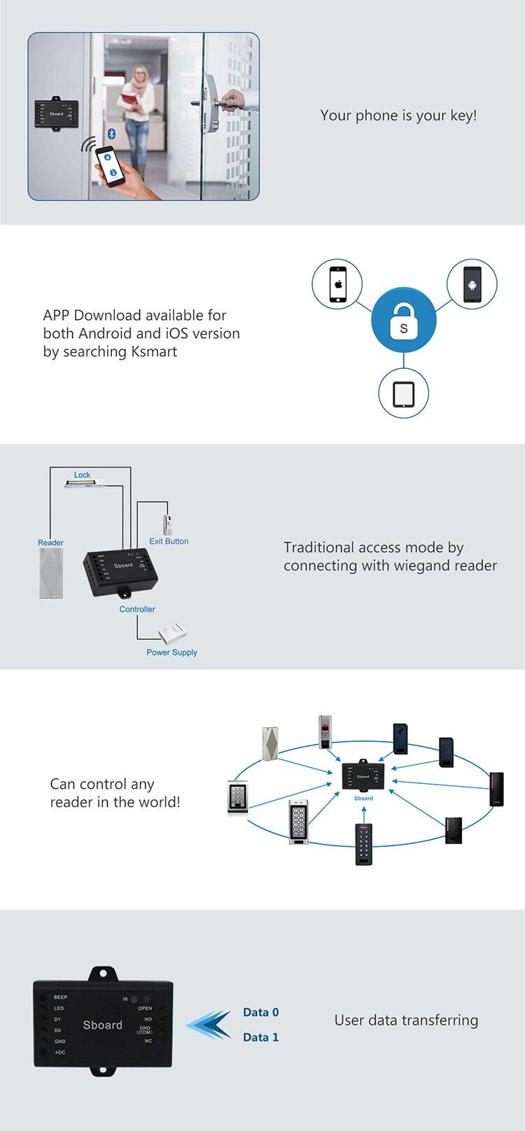 Sboard-BT Bluetooth Access Control