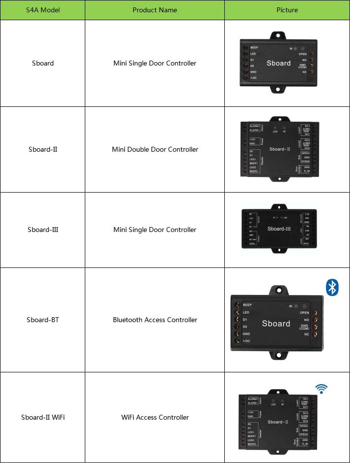 Sboard Mini Controller